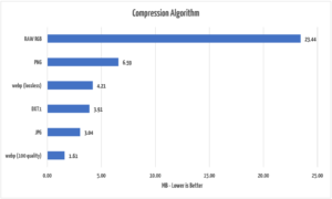 Compare compression algorithms