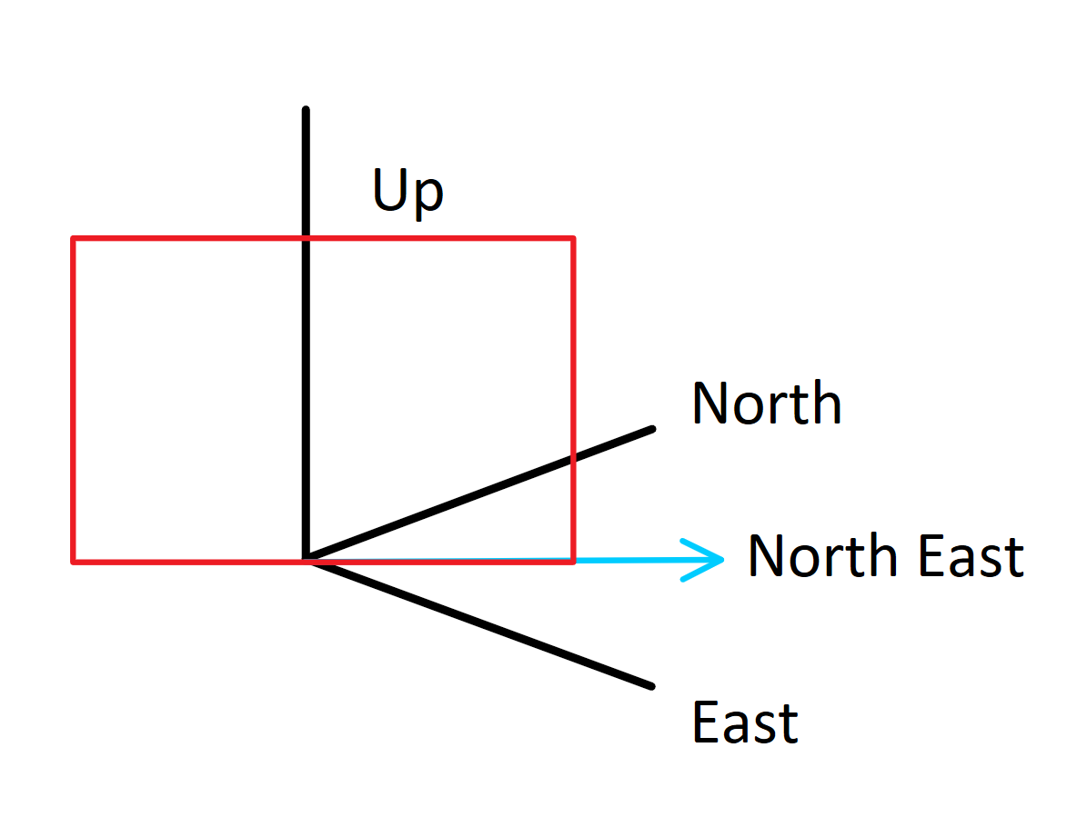 North East Projected Profile Plane
